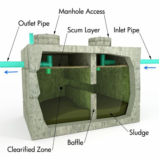 This image depicts the different aspects of the septic tank.